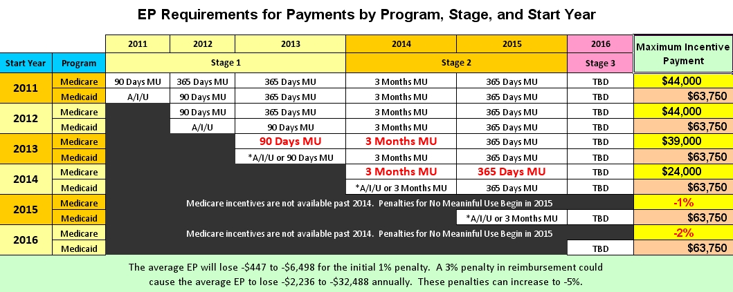 CMS Update: Payment Adjustments Beginning January 1, 2015