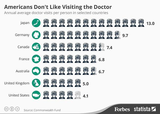 americans dont like visiting the doctor infographic