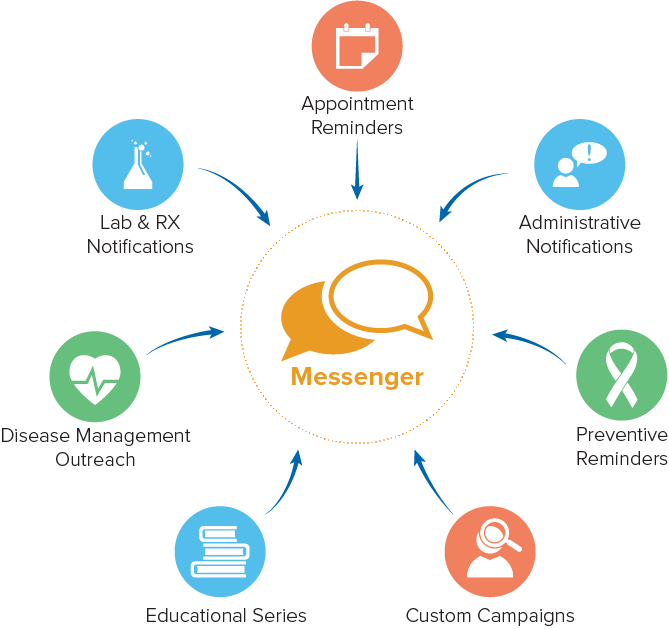 messenger graphic showing communication options