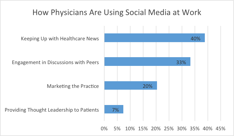 How Physicians are Using Social Media at Work