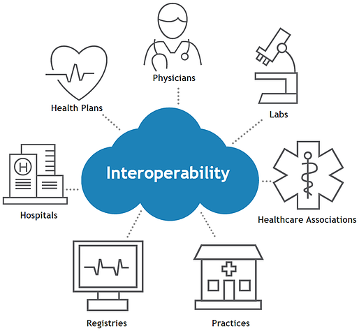 eClinicalWorks interoperability