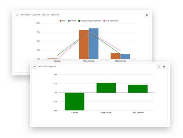 revele Financial analytics graph examples