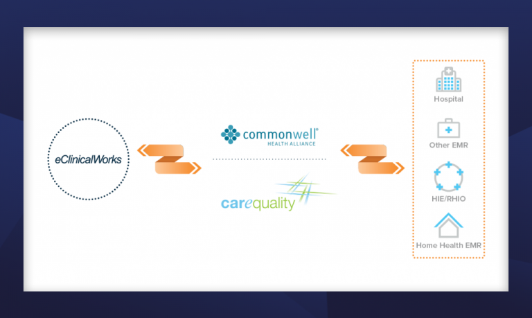 eClinicalWorks Announces Availability of Self-Activation for CommonWell Health Alliance and Carequality Interoperability